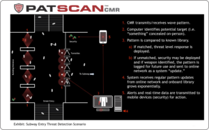Concealed Weapon Detection |